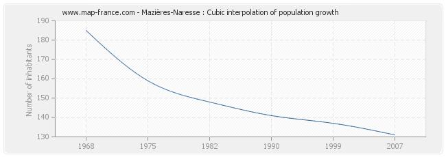 Mazières-Naresse : Cubic interpolation of population growth
