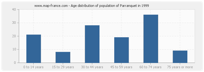 Age distribution of population of Parranquet in 1999