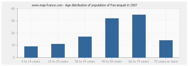 Age distribution of population of Parranquet in 2007