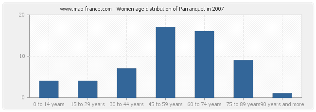Women age distribution of Parranquet in 2007