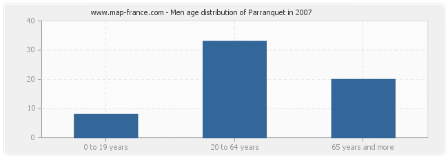 Men age distribution of Parranquet in 2007