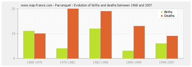 Parranquet : Evolution of births and deaths between 1968 and 2007