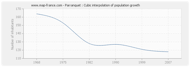 Parranquet : Cubic interpolation of population growth