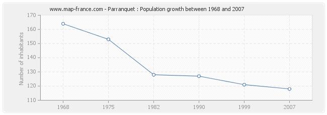 Population Parranquet