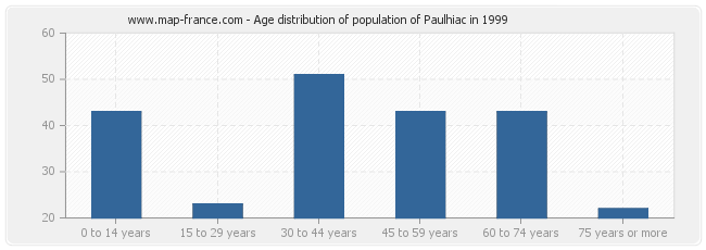 Age distribution of population of Paulhiac in 1999