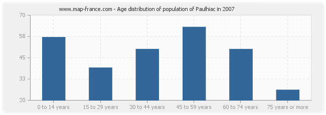 Age distribution of population of Paulhiac in 2007