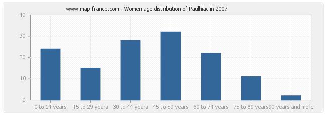 Women age distribution of Paulhiac in 2007