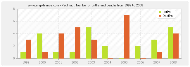 Paulhiac : Number of births and deaths from 1999 to 2008