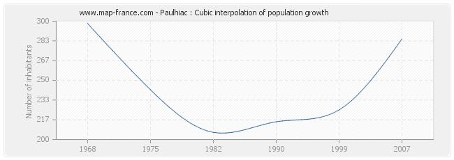 Paulhiac : Cubic interpolation of population growth