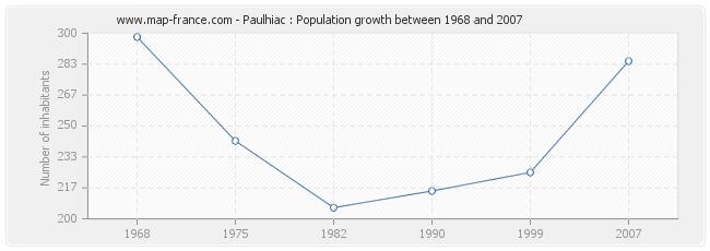 Population Paulhiac