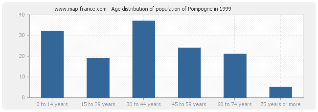 Age distribution of population of Pompogne in 1999