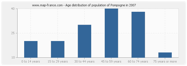 Age distribution of population of Pompogne in 2007