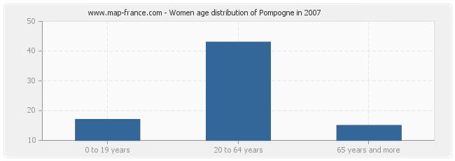 Women age distribution of Pompogne in 2007