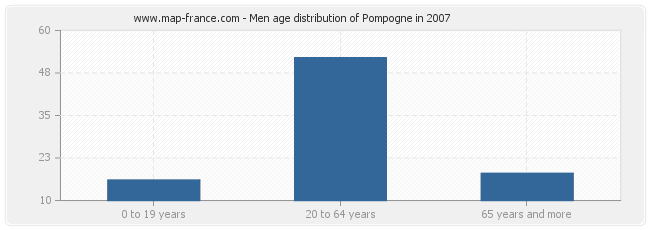 Men age distribution of Pompogne in 2007