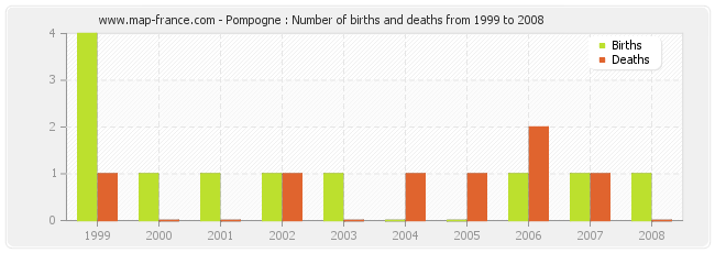 Pompogne : Number of births and deaths from 1999 to 2008