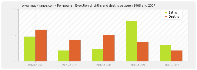 Pompogne : Evolution of births and deaths between 1968 and 2007