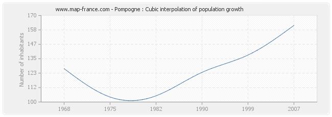 Pompogne : Cubic interpolation of population growth