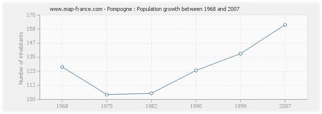 Population Pompogne
