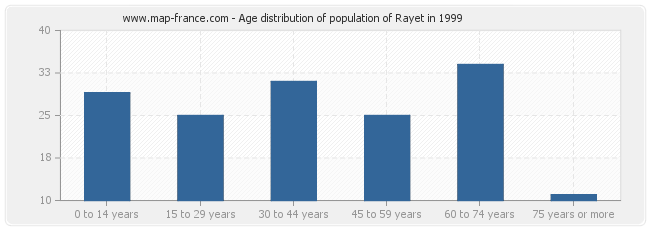 Age distribution of population of Rayet in 1999
