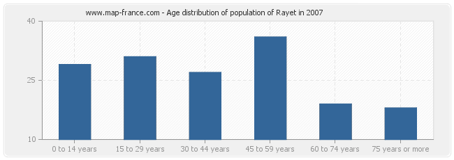 Age distribution of population of Rayet in 2007