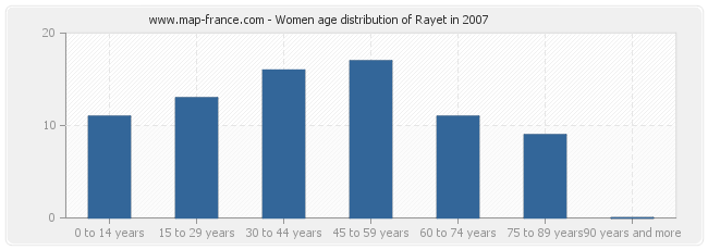 Women age distribution of Rayet in 2007
