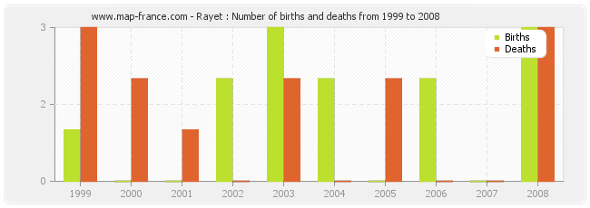 Rayet : Number of births and deaths from 1999 to 2008