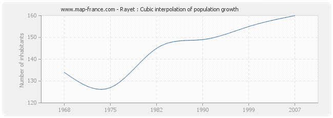 Rayet : Cubic interpolation of population growth