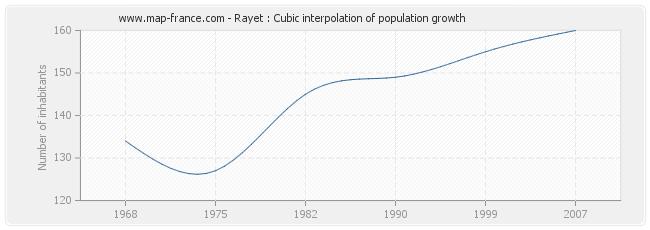 Rayet : Cubic interpolation of population growth