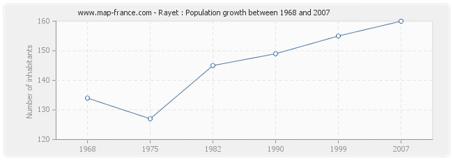Population Rayet