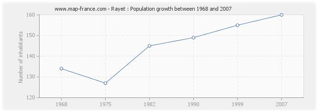 Population Rayet
