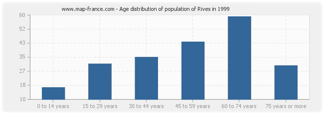 Age distribution of population of Rives in 1999