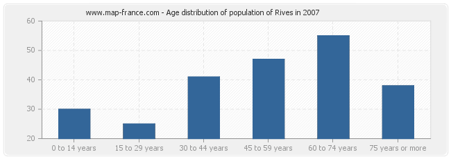 Age distribution of population of Rives in 2007