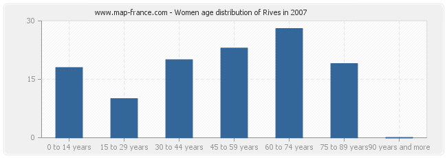 Women age distribution of Rives in 2007
