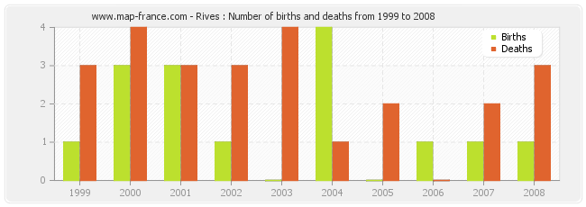 Rives : Number of births and deaths from 1999 to 2008