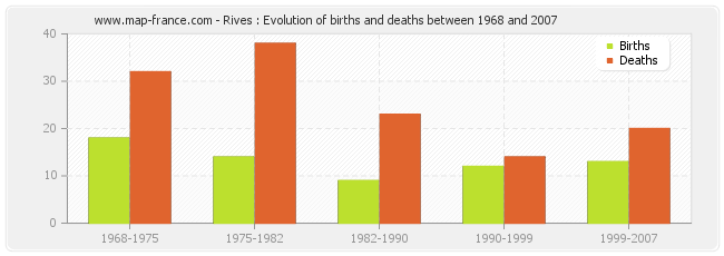 Rives : Evolution of births and deaths between 1968 and 2007
