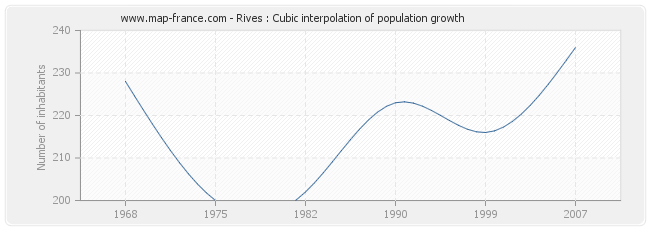 Rives : Cubic interpolation of population growth