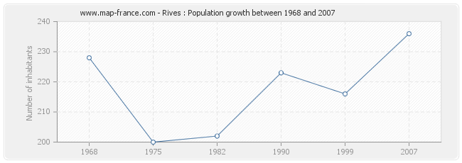Population Rives