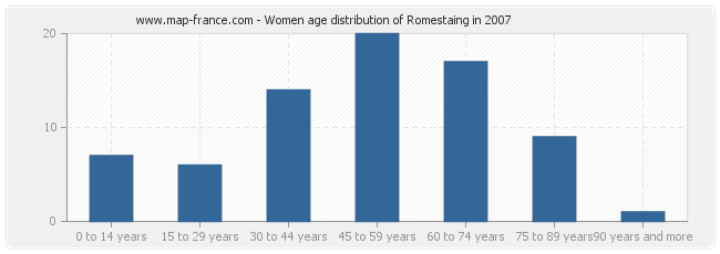 Women age distribution of Romestaing in 2007