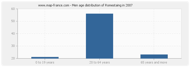 Men age distribution of Romestaing in 2007