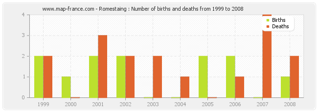 Romestaing : Number of births and deaths from 1999 to 2008