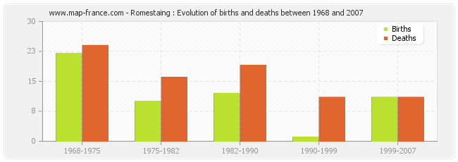 Romestaing : Evolution of births and deaths between 1968 and 2007