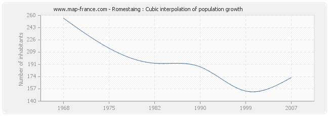 Romestaing : Cubic interpolation of population growth