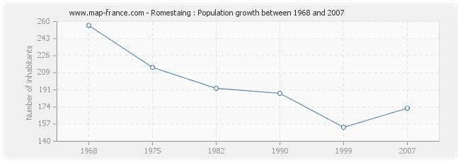 Population Romestaing