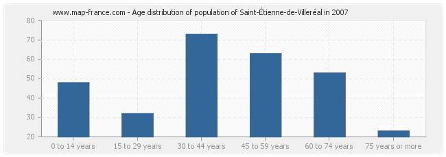 Age distribution of population of Saint-Étienne-de-Villeréal in 2007