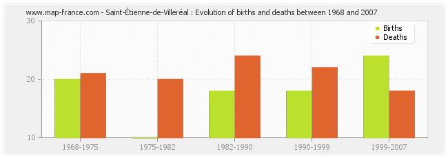 Saint-Étienne-de-Villeréal : Evolution of births and deaths between 1968 and 2007