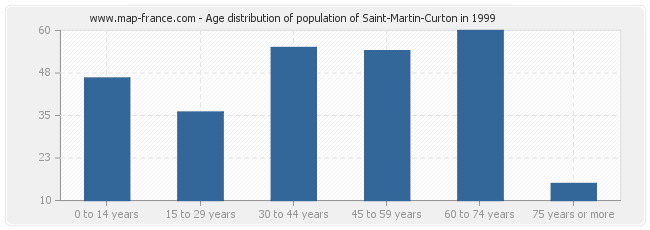 Age distribution of population of Saint-Martin-Curton in 1999
