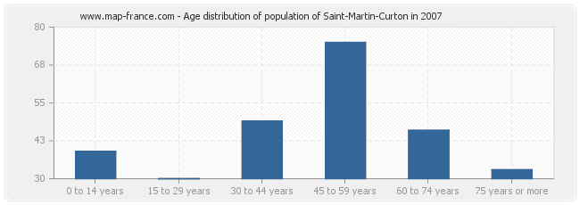 Age distribution of population of Saint-Martin-Curton in 2007