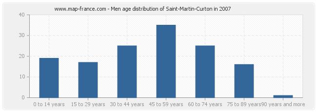 Men age distribution of Saint-Martin-Curton in 2007