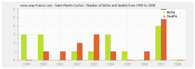 Saint-Martin-Curton : Number of births and deaths from 1999 to 2008