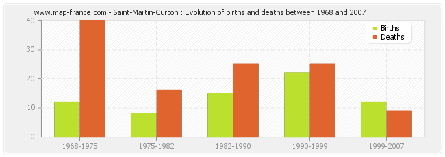 Saint-Martin-Curton : Evolution of births and deaths between 1968 and 2007